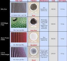 Car Air Filter Comparison Chart Hp Tip Apexi Power Intake Honda Forum Honda And Acura