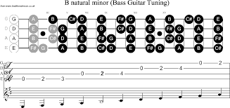 bass guitar scale b minor Bass Notes Diagram Bass Notes Diagram #65 bass notes diagram