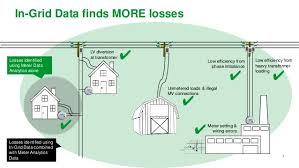 using grid data analytics to protect revenue reduce network losses a meter data analytics acirc156148 acirc156148 7