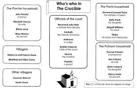The Crucible Character Study Chart Characterization Of John Proctor The Crucible College