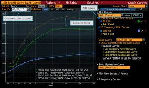 Usd Chart Bloomberg Brazils Falling Spreads Likely To Spur Corporate Bond Sales