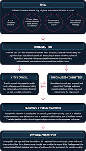 Ordinance Process Statescape