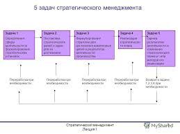 Презентация на тему Стратегический менеджмент Лекция Курс  7 Стратегический менеджмент