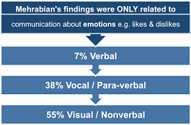 effective communication in the workplace communication research