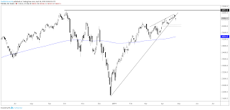 S P 500 Dow Nasdaq 100 Charts Strong But Vulnerable
