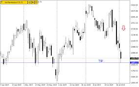 Forex Analysis Chart Quantina Forex News Trader Ea Download