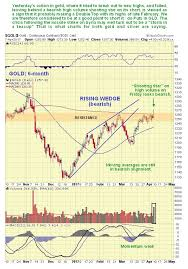Kitco Gold Chart 6 Months Despite Tensions In Syria Long Term Picture Still Bearish
