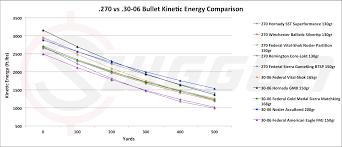 270 Vs 308 Ballistics Chart 57 Explicit 270 Ballistic Chart