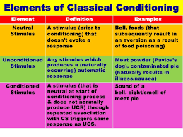 classical conditioning vce u psych classical conditioningdefinition learning throughrepeated association of 2 ormore stimuli 2 elements of classical conditioning