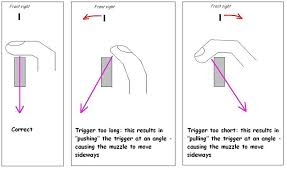 Trigger Finger Placement Chart Pin On Guns America