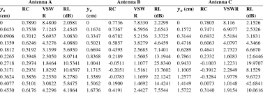 Variations Of Reflection Coefficient Return Loss And Vswr