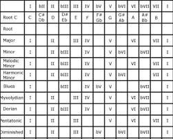 Music Scales Chart Music Modes Chart