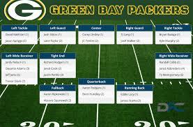 Qb Depth Chart 19 Matter Of Fact Packers Defensive Depth Chart