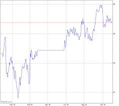 Westpac Share Price Chart Westpac Banking Stock Chart Wbc