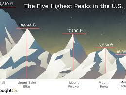 Higher Peak Altitude Chart The Highest Peaks In The United States