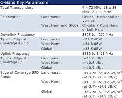 C Ku Band Satellite Chart Intelsat Is 17 Satellite Footprint Map Transponder Info