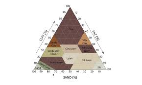 What Is A Soil Texture Chart Topsoil Pros
