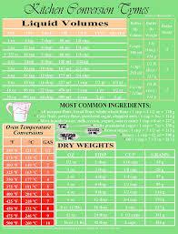 Imperial Liquid Measurement Conversion Chart