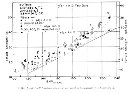 Graphite Flake Size Chart Gray Iron Iron Casting Research Institute Inc