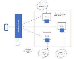 Domain Driven Design Example Conversational Tech Domain Driven Design And Microservices
