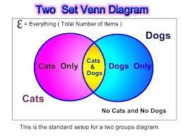 Venn Diagram Example Math Problems Venn Diagram Example Math How To Find The Union Of A Diagram