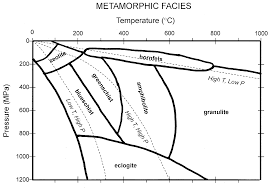 Metamorphic Facies Chart Metamorphic Rocks Geology