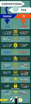 Mortgage Comparison Chart Kentucky Conventional Loan Versus Kentucky Fha Loan