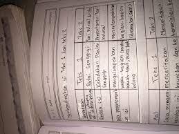 Bahasa jawa sma kelas 10. Jawaban Bahasa Jawa Kelas 7 Halaman 114 Ilmu Link