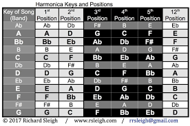 Harmonica Key Chart For Six Positions R Sleighs