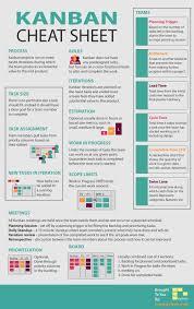Kanban Chart Kanban Cheetsheat Project Management Business Analyst