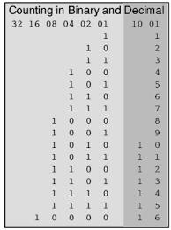 Binary Code Conversion Chart Binary Code