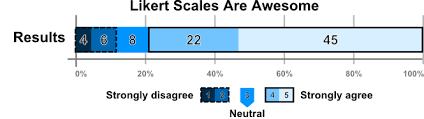 Semantic Differential Chart Excel Likertplot Com Plot Likert Scales
