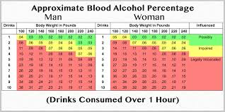 29 Problem Solving Drunk Chart By Weight