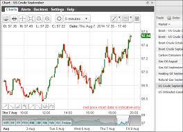 Live Charts Uk Brent Oil Crude Oil Spread Betting Guide With Live Charts Prices