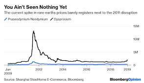 Rare Earths Are A Paper Tiger In The U S China Trade War