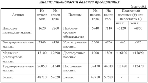 Электронная библиотека Анализ ликвидности баланса предприятия Анализ ликвидности баланса предприятия