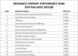 Operating through three companies, it serves customers in key markets across the us. State Of California S Rigorous Audit Identifies California Insurance Company As Top Performing Workers Compensation Insurer For 2019