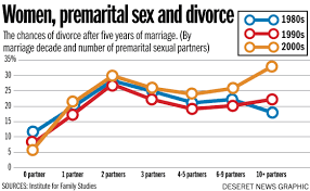 "two reasons why premarital sex increases the risk of divorce  according to the 2002 national survey of family growth ""by age 44 95% of respondents had had premarital sex ""1 although sex can increase your feelings"