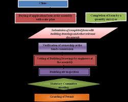 Building Permit Flow Chart Flowchart Of The Permits Acquisition Procedure In Ghana