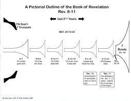 Book Of Revelation Chart Pictorial Outline Of The Book Of Revelation Titus Institute