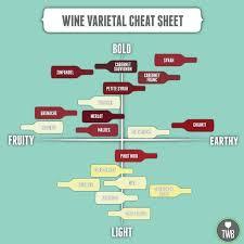 Hic Haec Hoc In Vino Veritas Wine Varietals Different