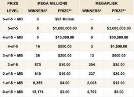 Mega Millions Chart Florida Mega Millions Winning Numbers Friday October 25 2019