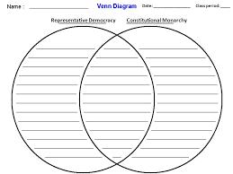 direct and representative democracy venn diagram absolute monarchy and constitutional monarchy venn diagram barca