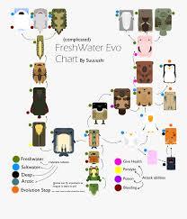 Evolution Chart Deeeep Io Free Transparent Clipart