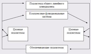 Дипломная работа Управление качеством продукции на предприятии  Рис 1 3 Структурная функционально целевая модель системы менеджмента предприятия