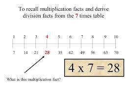 Solving Problems and Puzzles 7/5/05. To recall multiplication ...
