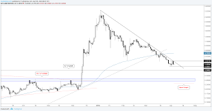 Ripple Price Aud How High Will Xrp Go