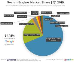 This Pie Chart Shows Googles Relative Share Of The Search