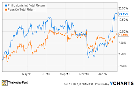 Gatorade Stock Chart Better Buy Philip Morris International Inc Vs Pepsico