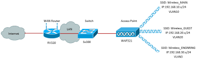 enabling multiple wireless networks on rv320 vpn router, wap321 wired home network diagram at Switch Network Diagram Router Access Point